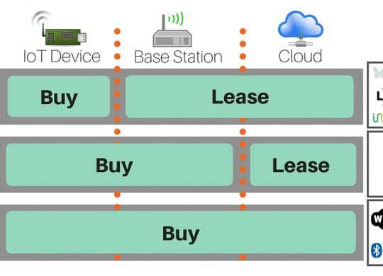 Bring Your Own Basestation wireless IoT business model comparison